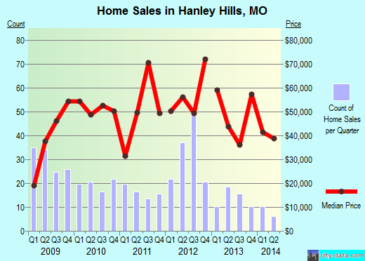 Hanley Hills,MO index of house prices