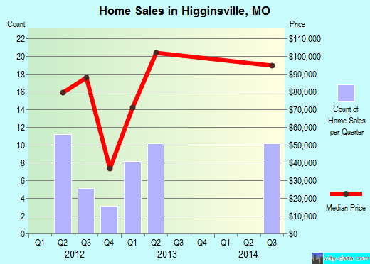 Higginsville,MO real estate house value index trend