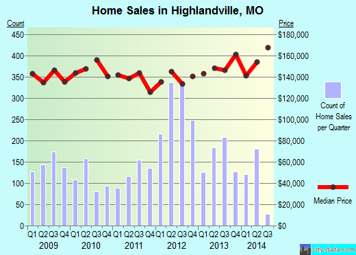 Highlandville,MO real estate house value index trend