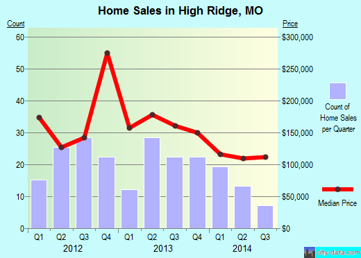 High Ridge,MO real estate house value index trend