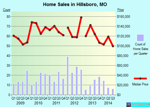 Hillsboro,MO real estate house value index trend