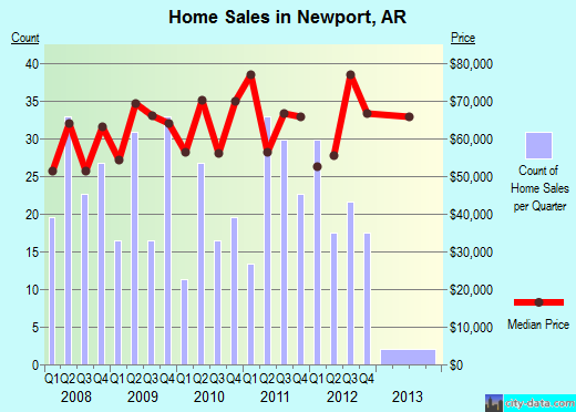 Newport,AR real estate house value index trend