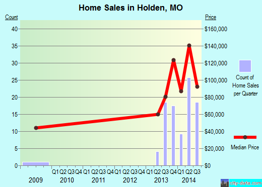 Holden,MO real estate house value index trend