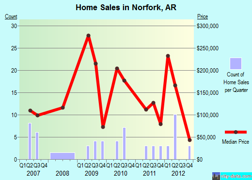 Norfork,AR real estate house value index trend