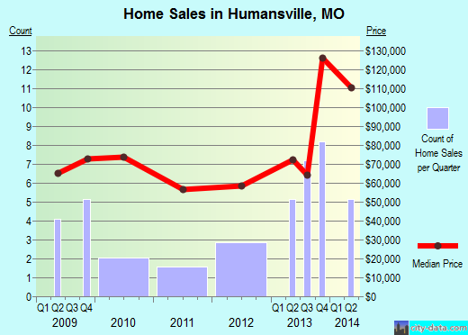Humansville,MO real estate house value index trend