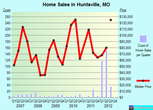 Huntsville,MO real estate house value index trend