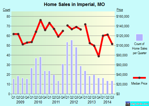 Imperial,MO real estate house value index trend