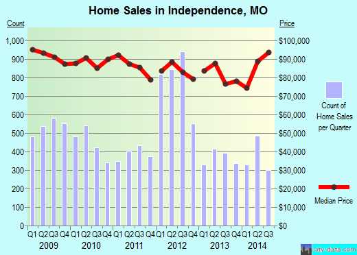 Independence, MO index of house prices