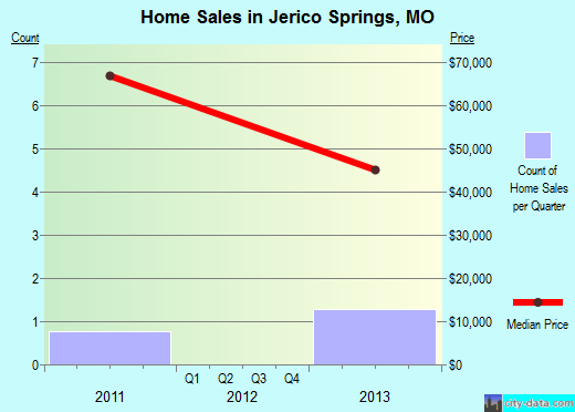 Jerico Springs,MO real estate house value index trend