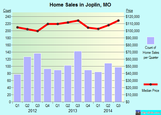 Joplin,MO real estate house value index trend