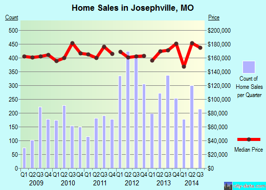 Josephville,MO index of house prices