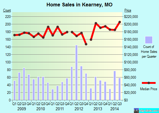 Kearney,MO real estate house value index trend