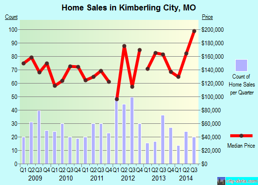 Kimberling City,MO real estate house value index trend