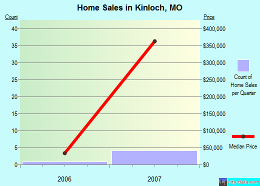 Kinloch,MO real estate house value index trend