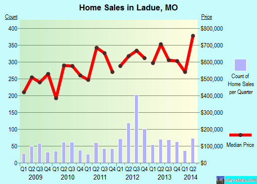 Ladue,MO real estate house value index trend