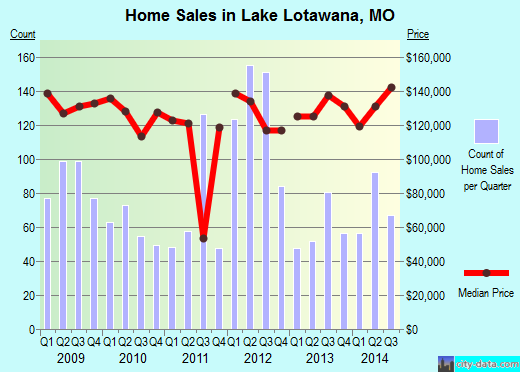 Lake Lotawana,MO real estate house value index trend