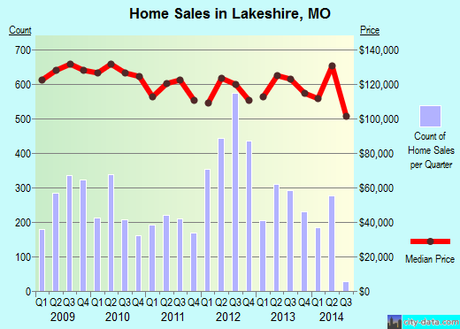 Lakeshire,MO real estate house value index trend