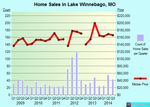 Lake Winnebago,MO real estate house value index trend