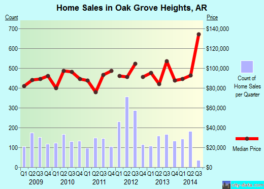 Oak Grove Heights,AR real estate house value index trend