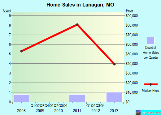 Lanagan,MO real estate house value index trend