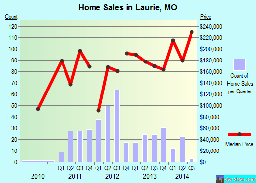 Laurie,MO real estate house value index trend