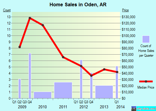 Oden,AR real estate house value index trend