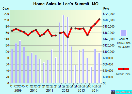 Lee's Summit, MO index of house prices