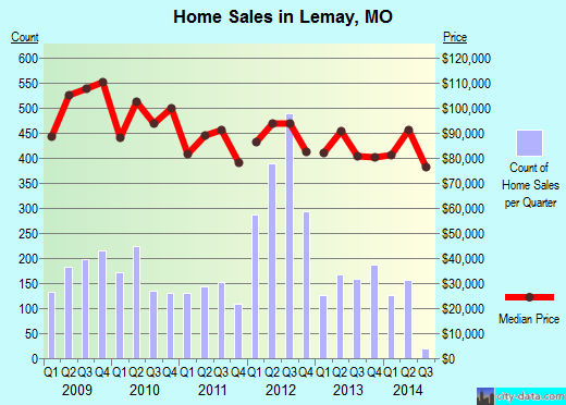 Lemay,MO real estate house value index trend