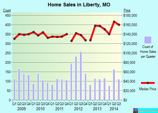 Liberty,MO real estate house value index trend