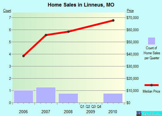 Linneus,MO real estate house value index trend