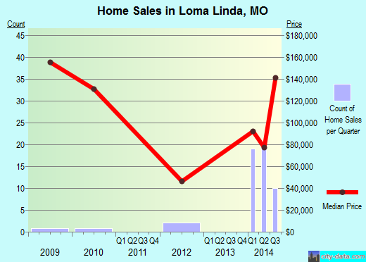 Loma Linda,MO real estate house value index trend