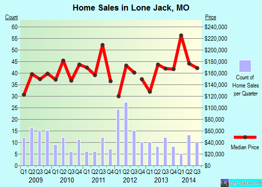Lone Jack,MO real estate house value index trend