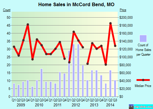 McCord Bend,MO real estate house value index trend