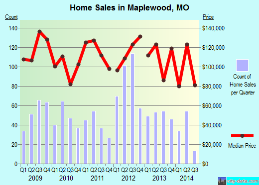 Maplewood,MO real estate house value index trend