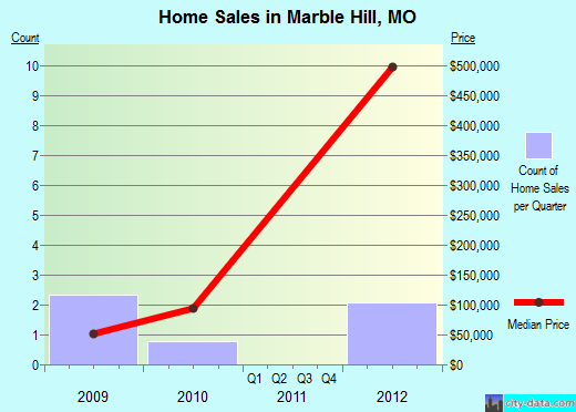 Marble Hill,MO real estate house value index trend