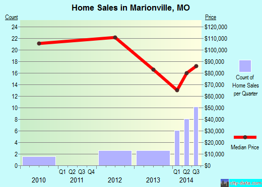 Marionville,MO real estate house value index trend