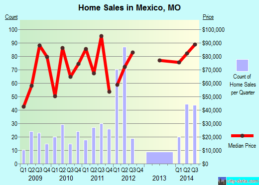Mexico,MO real estate house value index trend