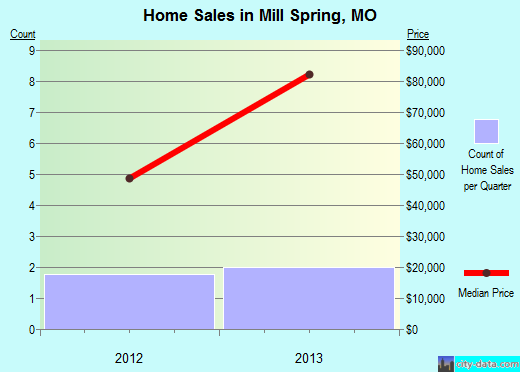 Mill Spring,MO real estate house value index trend