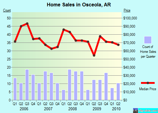 Osceola,AR real estate house value index trend