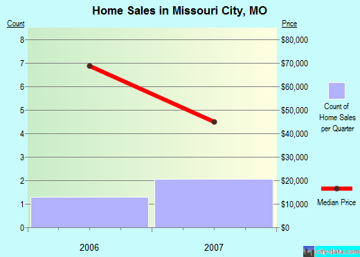 Missouri City,MO real estate house value index trend