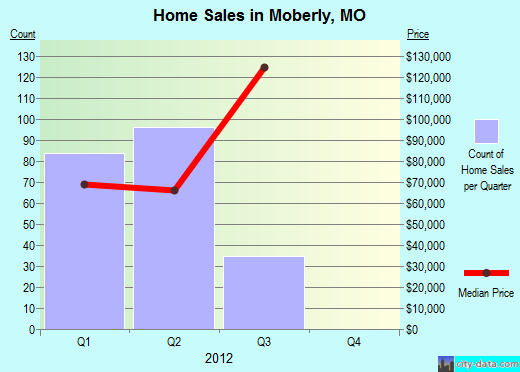 Moberly,MO real estate house value index trend