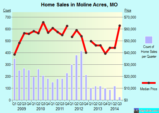 Moline Acres,MO real estate house value index trend