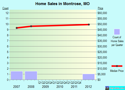 Montrose,MO real estate house value index trend