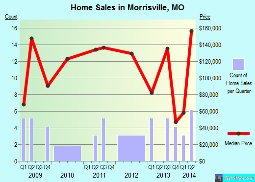 Morrisville,MO real estate house value index trend