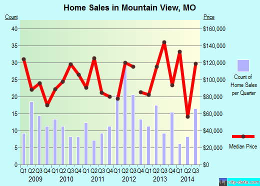 Mountain View,MO real estate house value index trend