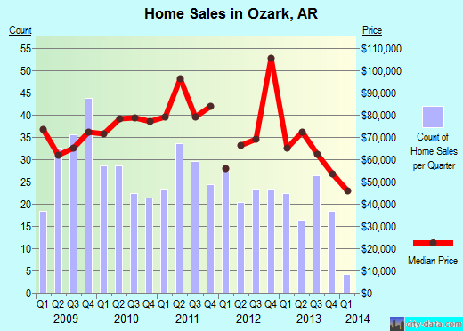 Ozark,AR real estate house value index trend
