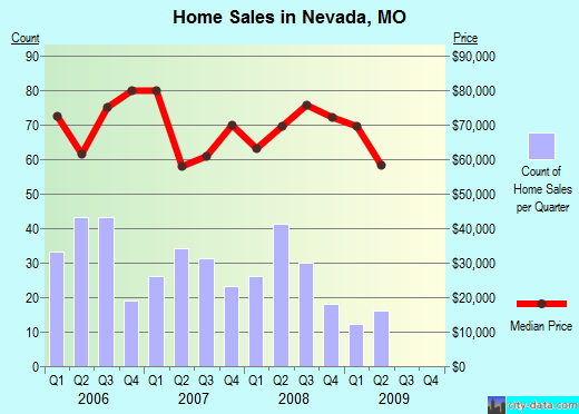 Nevada,MO real estate house value index trend