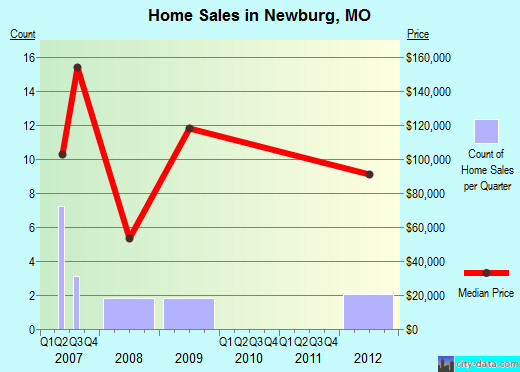 Newburg,MO real estate house value index trend