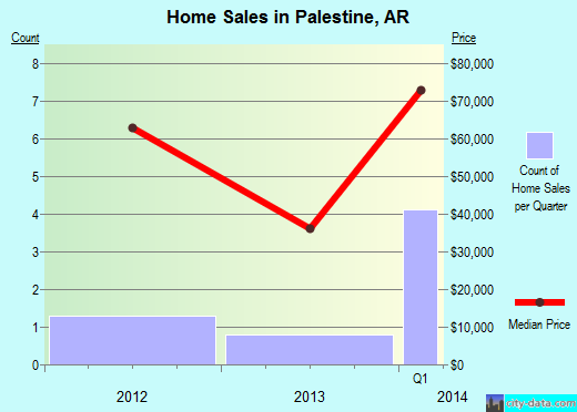 Palestine,AR real estate house value index trend