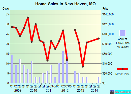 New Haven,MO real estate house value index trend